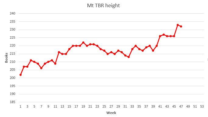 Weekly Mt TBR